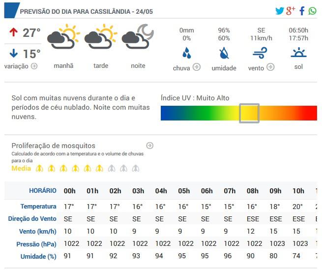 A previsão do tempo para hoje em Cassilândia