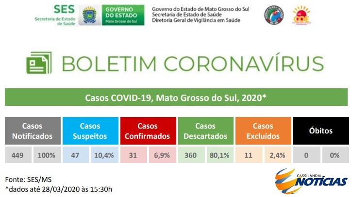 Coronavírus: confira o boletim diário da Secretaria Estadual de Saúde