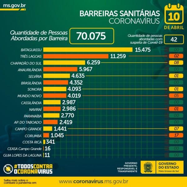 Barreiras sanitárias registram aumento no fluxo de pessoas de outros estados