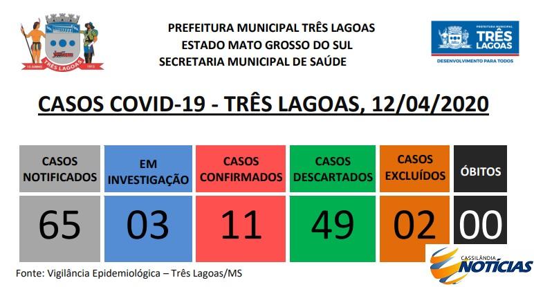 Covid-19: boletim diário da Secretaria de Saúde de Três Lagoas
