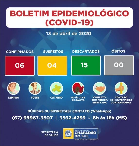 Covid-19: Chapadão do Sul pode chegar a 10 casos confirmados de coronavírus