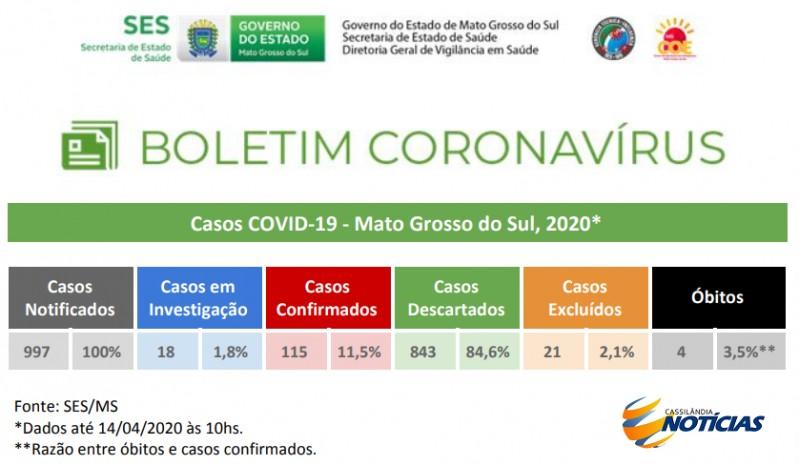 Covid-19: confira o boletim diário da Secretaria Estadual de Saúde de MS