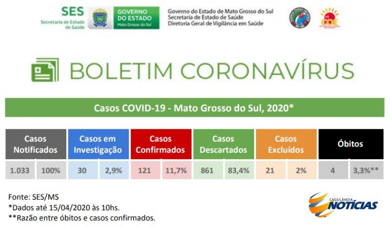 Covid-19: confira o boletim da Secretaria Estadual de Saúde