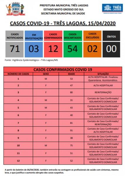 Covid-19: Três Lagoas registra primeiro óbito por Covid-19