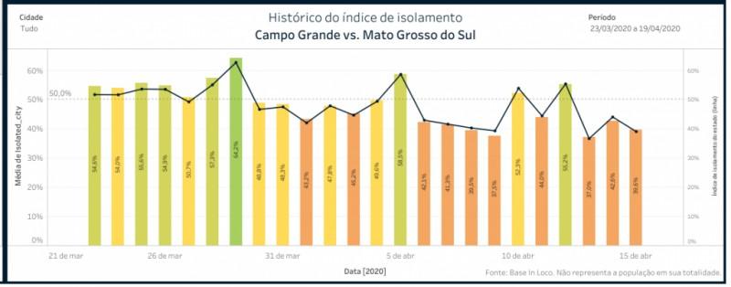 Maiores índices de Campo Grande são referentes aos três últimos domingos