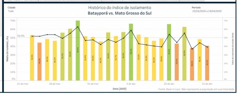 Taxa de isolamento social em Batayporã