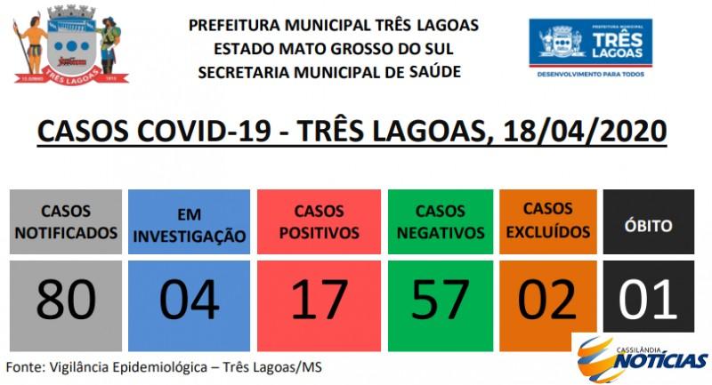 Covid-19: confira o boletim diário da Secretaria de Saúde de Três Lagoas