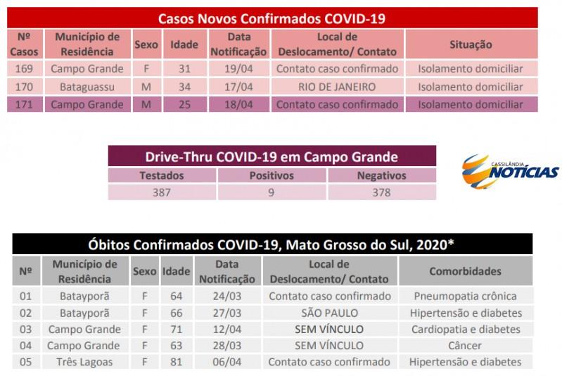 Covid-19: confira o boletim diário da Secretaria Estadual de Saúde