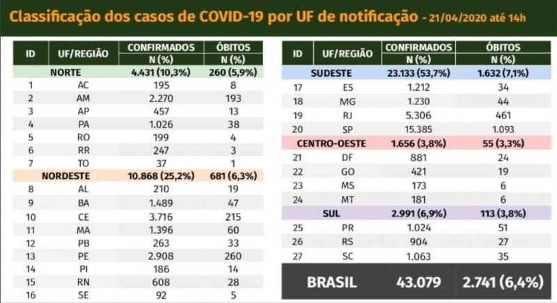 Covid-19: confira o boletim diário do Ministério da Saúde