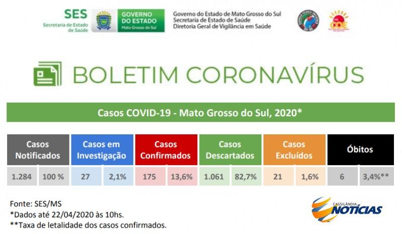 Covid-19: confira o boletim diário da Secretaria de Estado de Saúde de MS