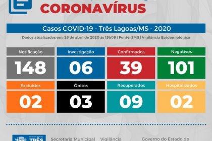 Três Lagoas segue com seu segundo dia sem nenhum caso positivo para Covid-19