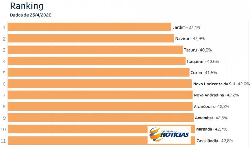 Veja a posição de Cassilândia no ranking de isolamento em MS; Capital é a 29ª