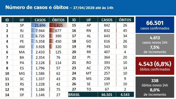 O Ministério da Saúde registrou 66.501 casos de coronavírus e 4.543 mortes da doença no Brasil até as 14h desta segunda-feira (27), segundo informações repassadas pelas Secretarias Estauduais de Saúde de todo o país. Nas últimas 24 horas, foram 4.613 casos novos e 338 novos óbitos.   Atualmente, todos os estados brasileiros registram casos e mortes por coronavírus. São Paulo concentra a maior parte das notificações, com 21.696 casos e 1.825 mortes. Rio de Janeiro aparece em segundo lugar, com 7.944 casos e 677 óbitos. O estado que no momento registra menos notificações é Tocantins, com 67 casos e duas mortes.
