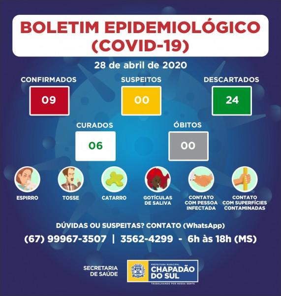 Covid-19: confira o boletim da Secretaria de Saúde de Chapadão do Sul