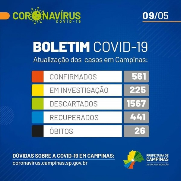 A Secretaria Municipal de Saúde divulgou neste sábado, dia 9 de maio, o balanço atualizado de casos do novo coronavírus em Campinas.  O município tem 561 casos confirmados (eram 497, são 64 a mais); 225 em investigação (eram 353); e 1.567 casos descartados (eram 1.514). Foram registradas 26 mortes em razão da doença (mesmo número divulgado no último boletim). O número de óbitos em investigação é 16 (eram 20).  O balanço também traz o número de pessoas recuperadas da doença, são 441 (eram 392). Estão internadas com Covid-19, 51 pessoas (eram 37) e há 43 pessoas em isolamento domiciliar (eram 42).  Todas as informações sobre o novo coronavírus ou Covid-19 podem ser acessadas no endereço coronavirus.campinas.sp.gov.br (link na bio).