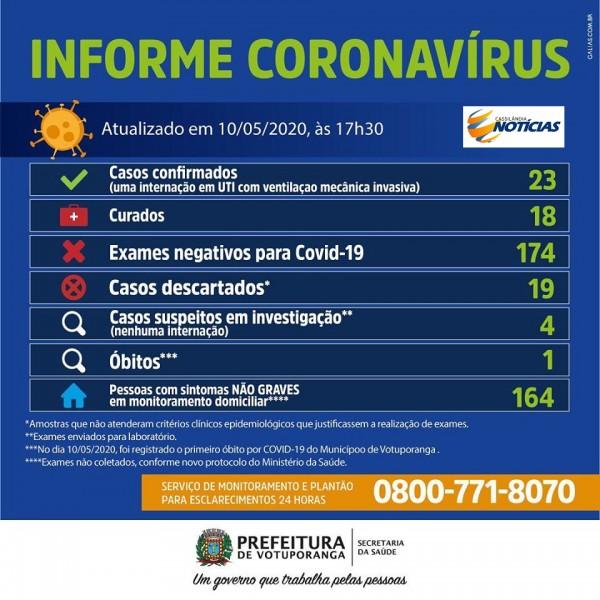 Covid-19: confira o boletim diário da Secretaria de Saúde de Votuporanga - SP