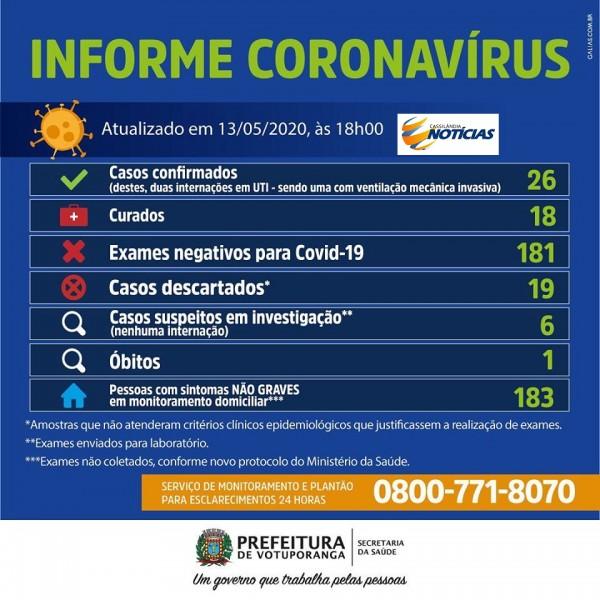 Covid-19: confira o boletim de hoje da Secretaria de Saúde de Votuporanga - SP