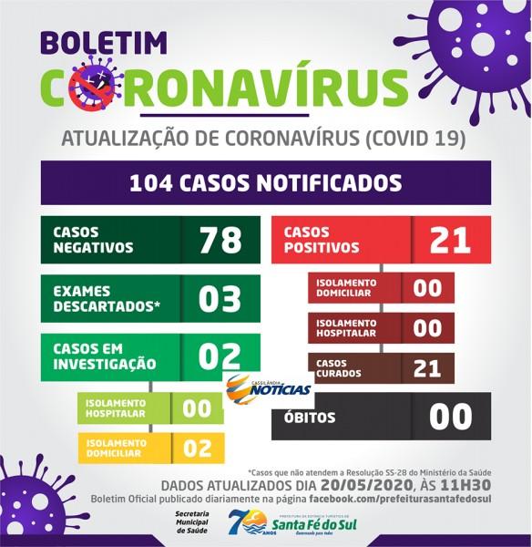 Covid-19: confira o boletim diário da Secretaria de Saúde de Santa Fé do Sul -SP