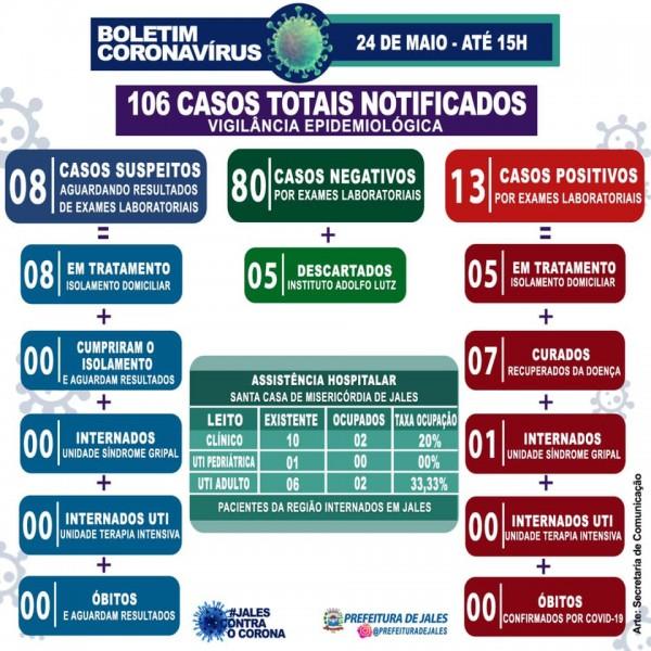 Covid-19: confira o boletim diário da Secretaria de Saúde de Jales -São Paulo
