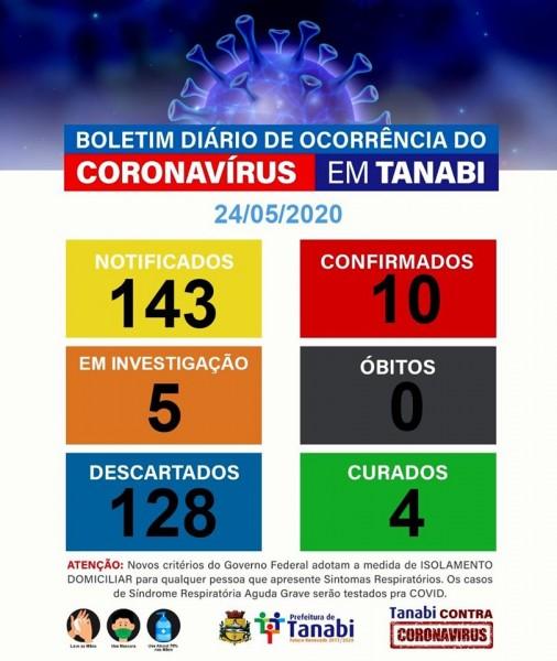 Covid-19: confira o boletim diário da Secretaria de Saúde de Tanabi - SP