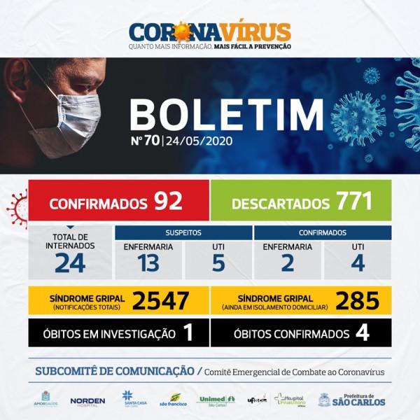 Covid-19: confira o boletim diário da Secretaria de Saúde de São Carlos - SP