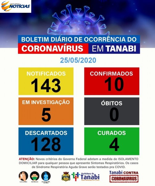 Covid-19: confira o boletim diário da Secretaria de Saúde de Tanabi - São Paulo