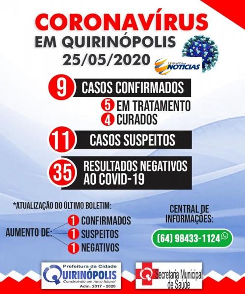 Covid-19: mais um caso identificado em Quirinópolis nas últimas 24 horas