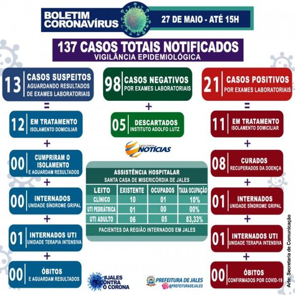 Covid-19: confira o boletim diário da Secretaria de Saúde de Jales -SP