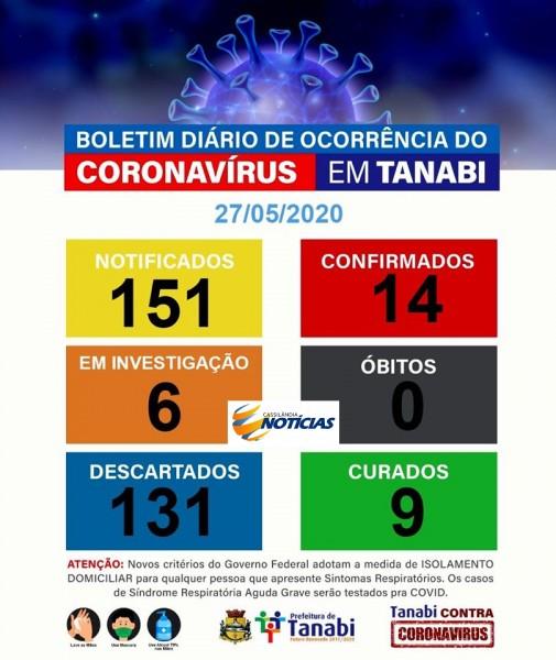 Covid-19: confira o boletim diário da Secretaria de Saúde de Tanabi -SP