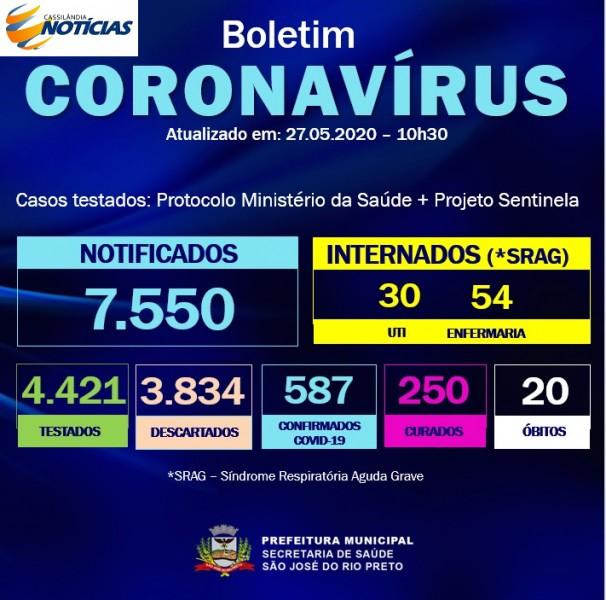 Covid-19: confira o boletim diário da Secretaria de Saúde de Rio Preto -SP