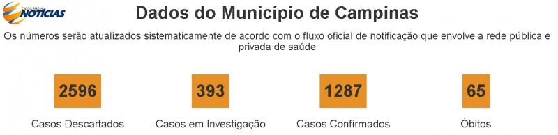 Covid-19: confira o boletim diário da Secretaria de Saúde de Campinas - SP