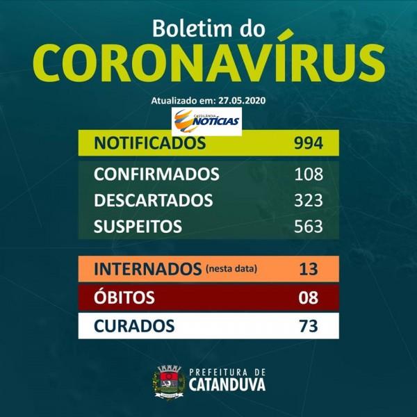 Covid-19: confira o boletim diário da Secretaria de Saúde de Catanduva - SP