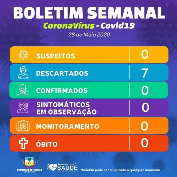 Covid-19: confira o boletim diário da Secretaria de Saúde de Itarumã - GO