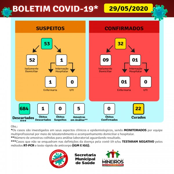 Covid-19: confira o boletim diário da Secretaria de Saúde de Mineiros, Goiás