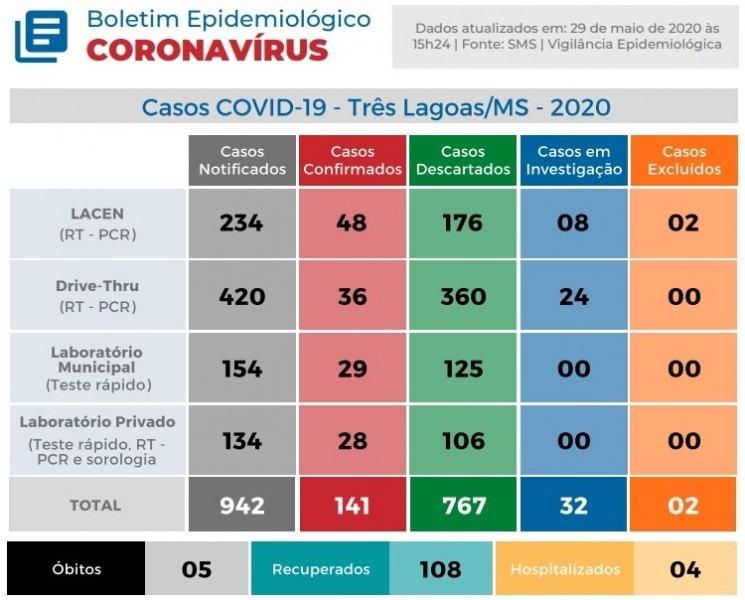 Covid-19: Três Lagoas possui mais 9 recuperados e 02 novos casos positivos para