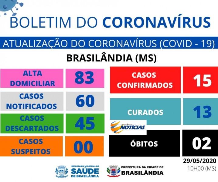 Covid-19: confira o boletim diário da Secretaria de Saúde de Brasilândia