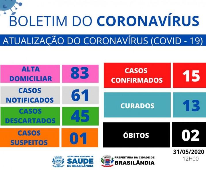 Covid-19: veja o boletim da Prefeitura de Brasilândia