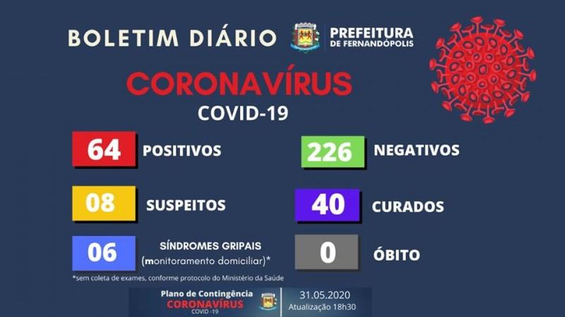 Covid-19: confira o boletim da Prefeitura de Fernandópolis, São Paulo