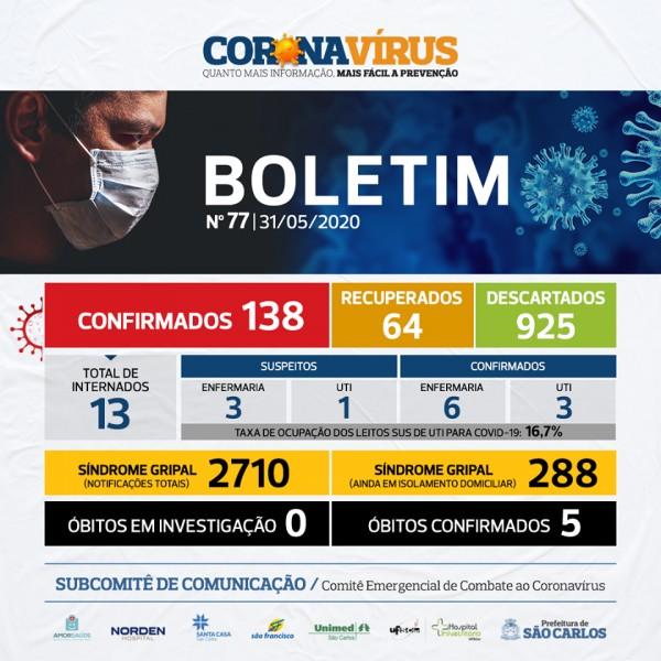 Covid-19: confira o boletim da Prefeitura de São Carlos, São Paulo