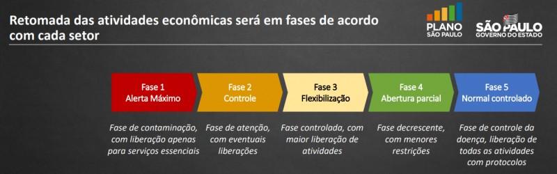 Nova fase do Plano São Paulo começa nesta segunda-feira (1º)