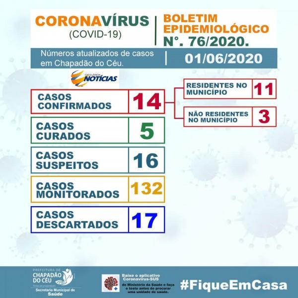 Covid-19: confira o boletim da Prefeitura de Chapadão do Céu - Goiás