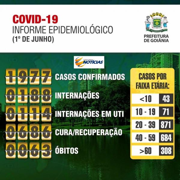 Covid-19: confira o boletim da Prefeitura de Goiânia - Goiás