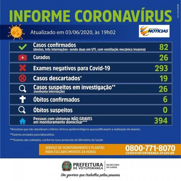 A Secretaria da Saúde registra nesta quarta-feira (3/6) 10 novos casos positivos por Coronavírus (Covid-19). - Masculino, menor de um ano, com comorbidades, em tratamento e monitoramento domiciliar; - Feminino, 21 anos, sem comorbidades, em tratamento e monitoramento domiciliar; - Feminino, 26 anos, sem comorbidades, em tratamento e monitoramento domiciliar; - Masculino, 32 anos, sem comorbidades, segue em tratamento e monitoramento domiciliar; - Feminino, 34 anos, com comorbidades, em tratamento e monitoramento domiciliar; - Feminino, 37 anos, com comorbidades, em tratamento e monitoramento domiciliar; - Feminino, 38 anos, com comorbidades, em tratamento e monitoramento domiciliar; - Masculino, 45 anos, sem comorbidades, em tratamento e monitoramento domiciliar; - Masculino, 60 anos, com comorbidades, em tratamento e monitoramento domiciliar; - Masculino, 68 anos, com comorbidades, em tratamento e monitoramento domiciliar.