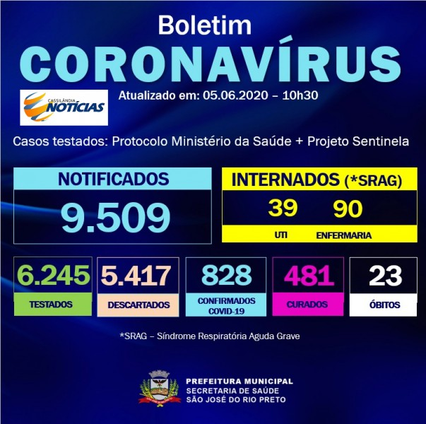 Covid-19: confira o boletim de Prefeitura de São José do Rio Preto, São Paulo