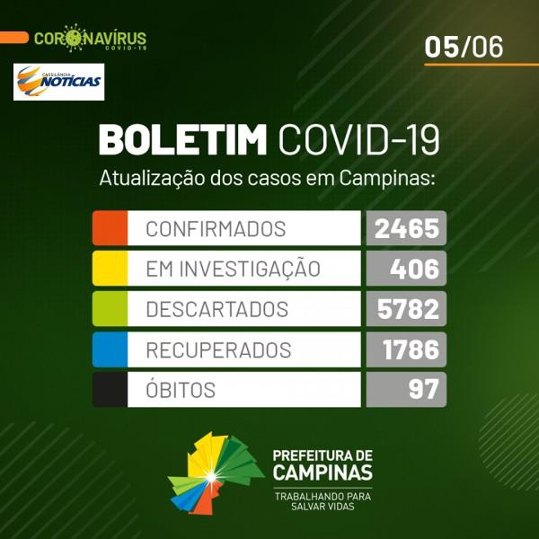 Covid-19: confira o boletim de Prefeitura de Campinas, São Paulo