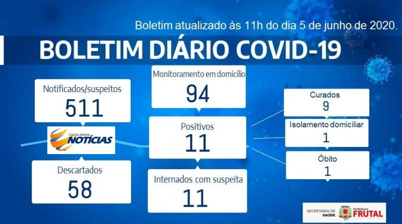 Covid-19: confira o boletim de Prefeitura de Frutal, Minas Gerais