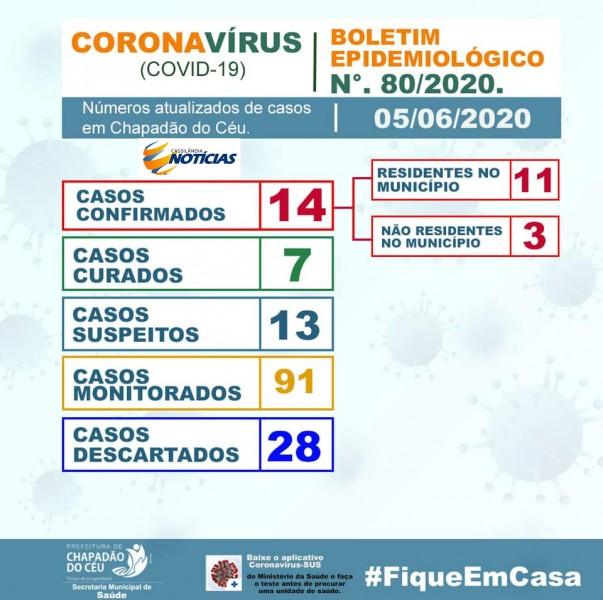 Covid-19: confira o boletim da Prefeitura de Chapadão do Céu, Goiás