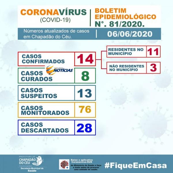Covid-19: confira o boletim de hoje da Prefeitura de Chapadão do Céu, Goiás
