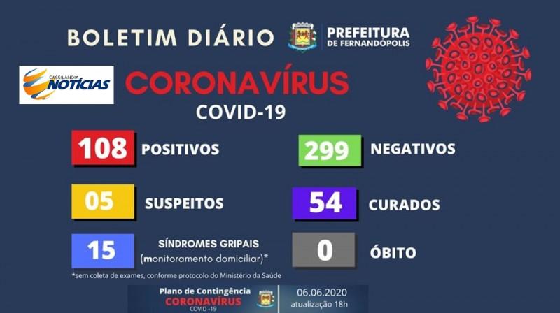 Covid-19: confira o boletim de hoje da Prefeitura de Fernandópolis, São Paulo