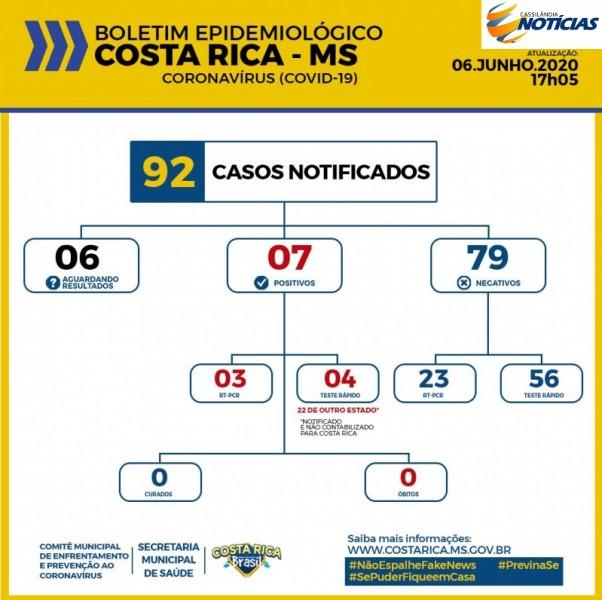 Costa Rica segue com sete confirmados, outros seis aguardam resultado, confira